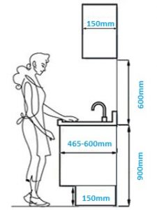 optimum vanity height